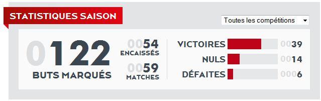 Nos statistiques de la saison 2014-2015 (Source : psg.fr)